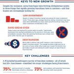 "MDG Advertising, a Leading Franchise Marketing Agency, Shares Their ""Franchising in America"" Infographic"