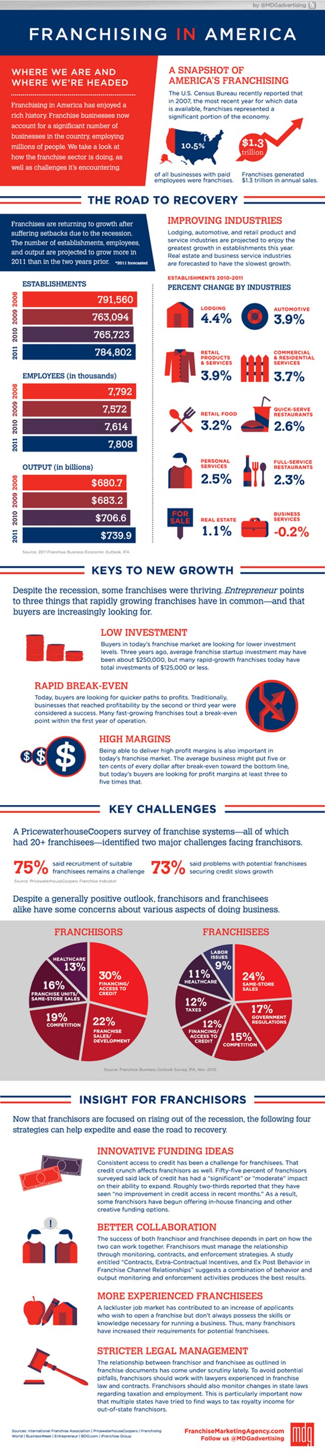 Franchising in America Infographic by MDG Advertising