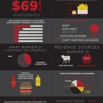 Buying Into Better Burgers: A New Infographic from Burger 21, a Better Burger Franchise Founded by the Owners of The Melting Pot Restaurants, Inc.