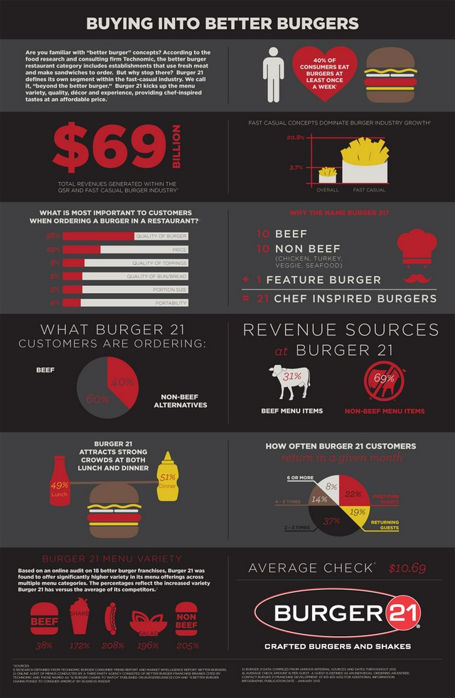 Burger 21 Infographic