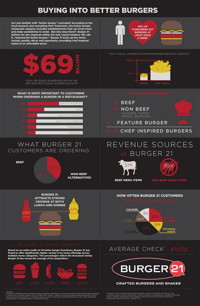 Burger 21 Infographic
