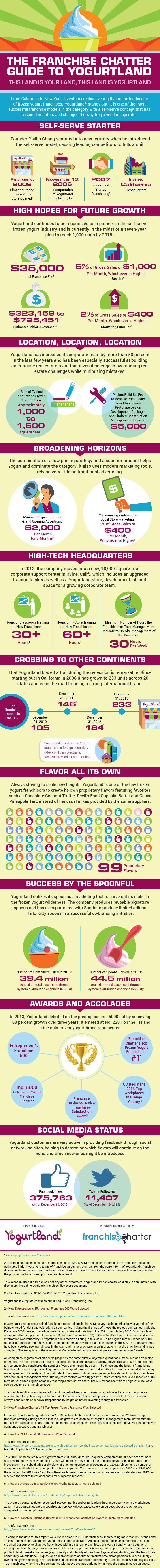 Yogurtland_infographic_715pix_09Feb