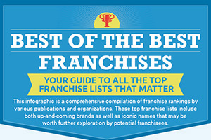 Top Franchise Lists Infographic