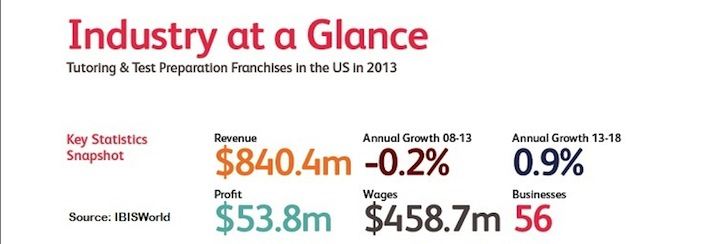 Tutoring Franchises Industry at a Glance