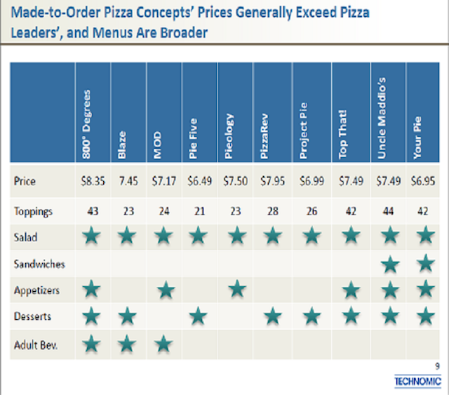 Custom Pizza Pricing