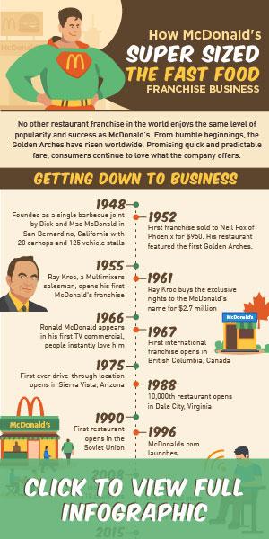 McDonald's Infographic