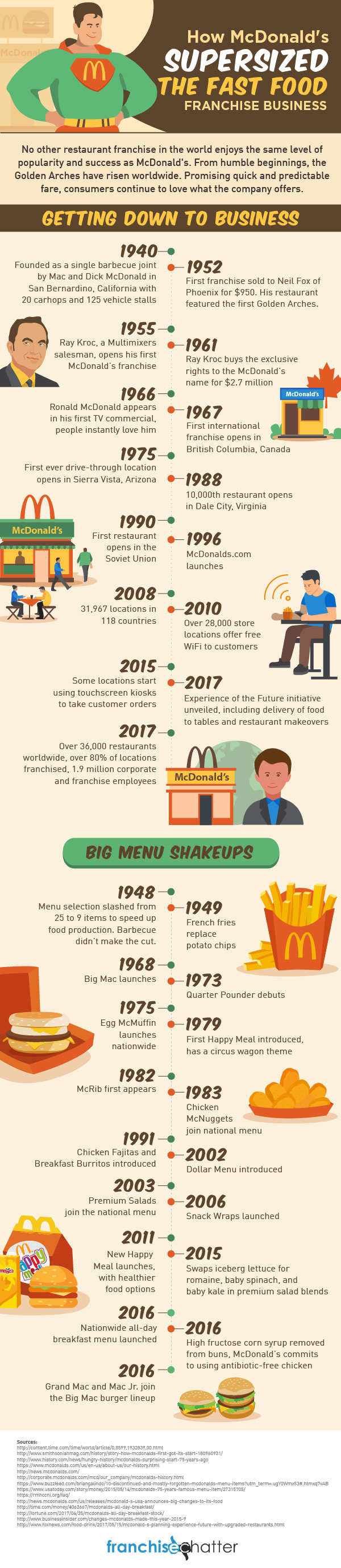 the history of success of the mcdonalds franchising business While mcdonald's was not the first franchise business, it has possibly become the premier example of the business model with roots that trace back to a single drive-in started by a pair of brothers, dick and mac mcdonald, in southern california, mcdonald's has grown to a network of well over 35,000 locations in more than 100 countries.